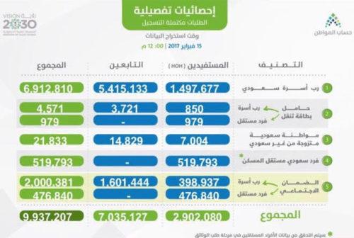 حاسبة حساب المواطن